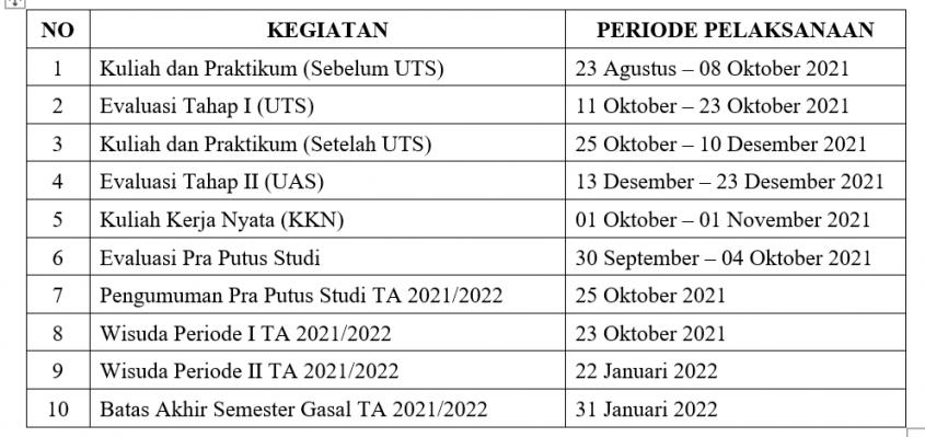 image Tanggal Penting Kegiatan Akademik Semester Gasal 2021/2022